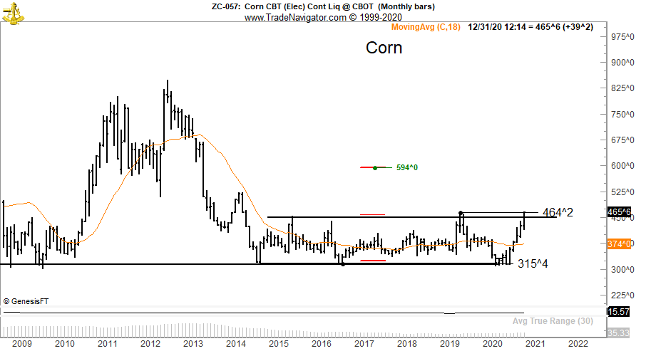 Corn is about to hit a new high in 5 years