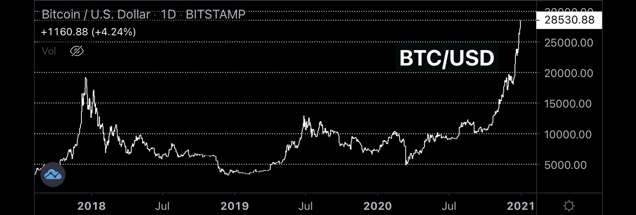 Bitcoin hits a new all time high
