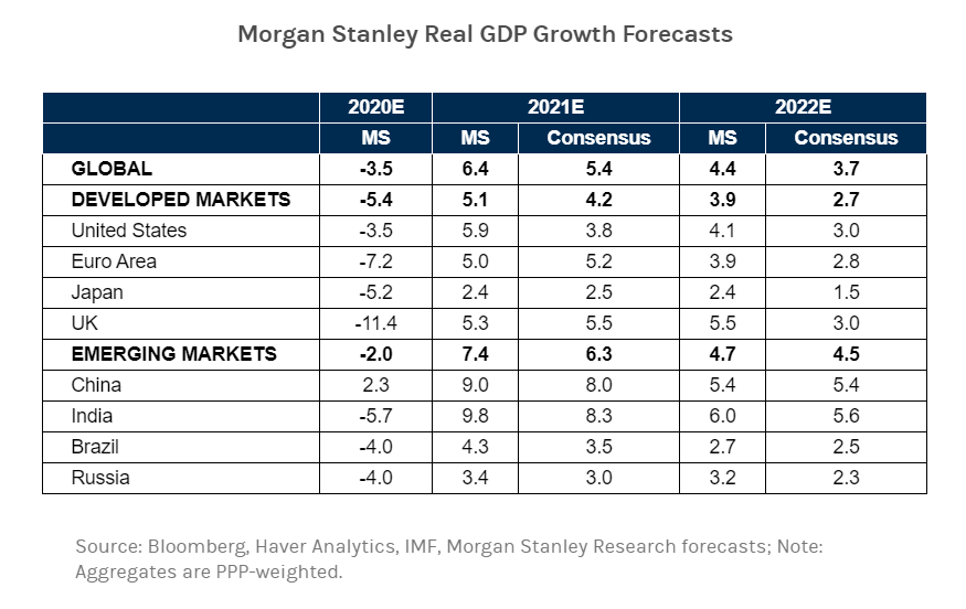 GDP growth estimates for 2021 and 2022