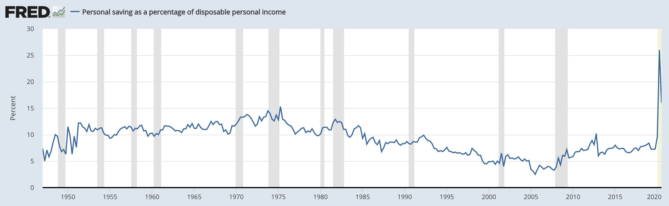 savings as percentage of disposable income