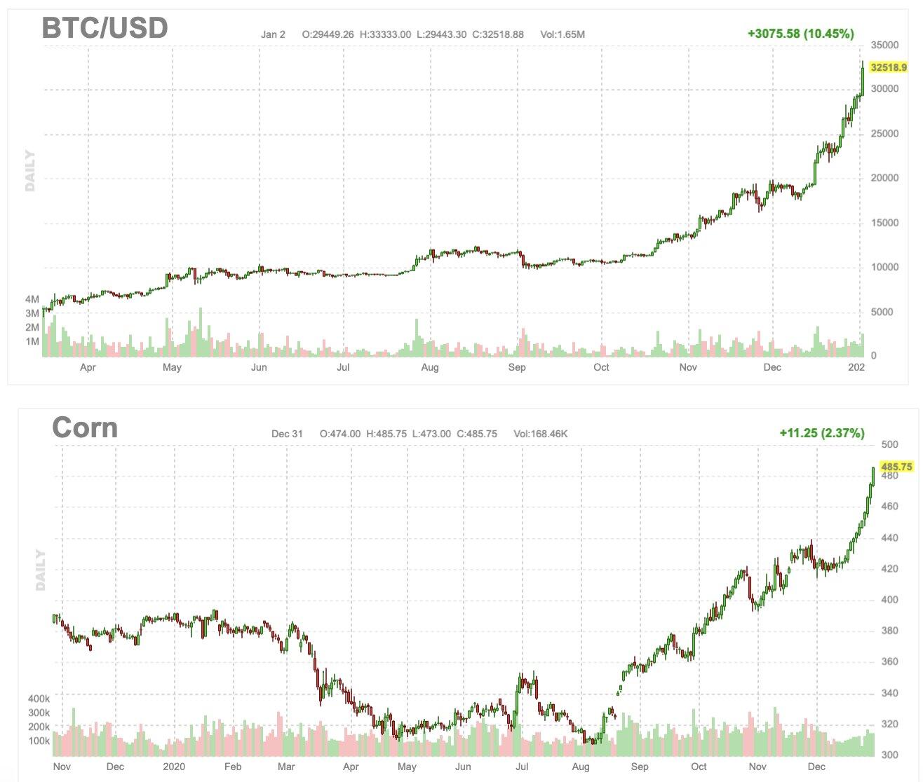 Corn vs. Bitcoin