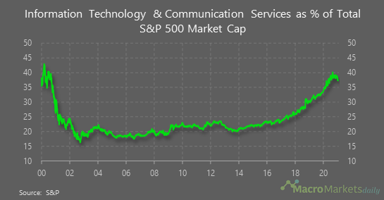 Information tech and Communication Services as % of S&P 500 Total market cap