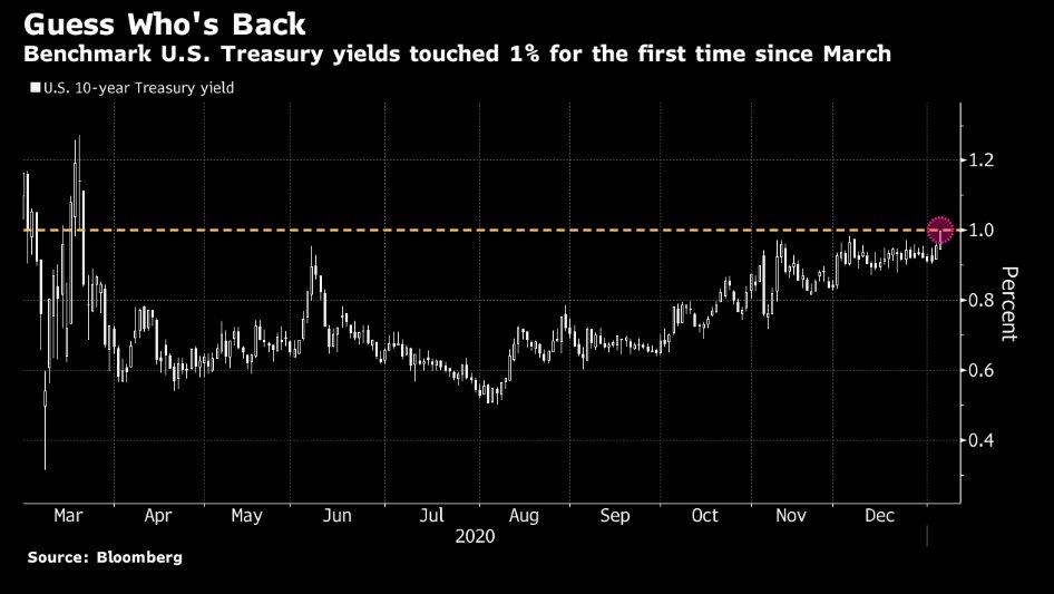 US treasury bonds crossing the 1% line