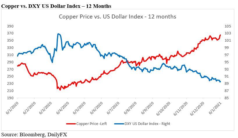 copper vs. the dollar