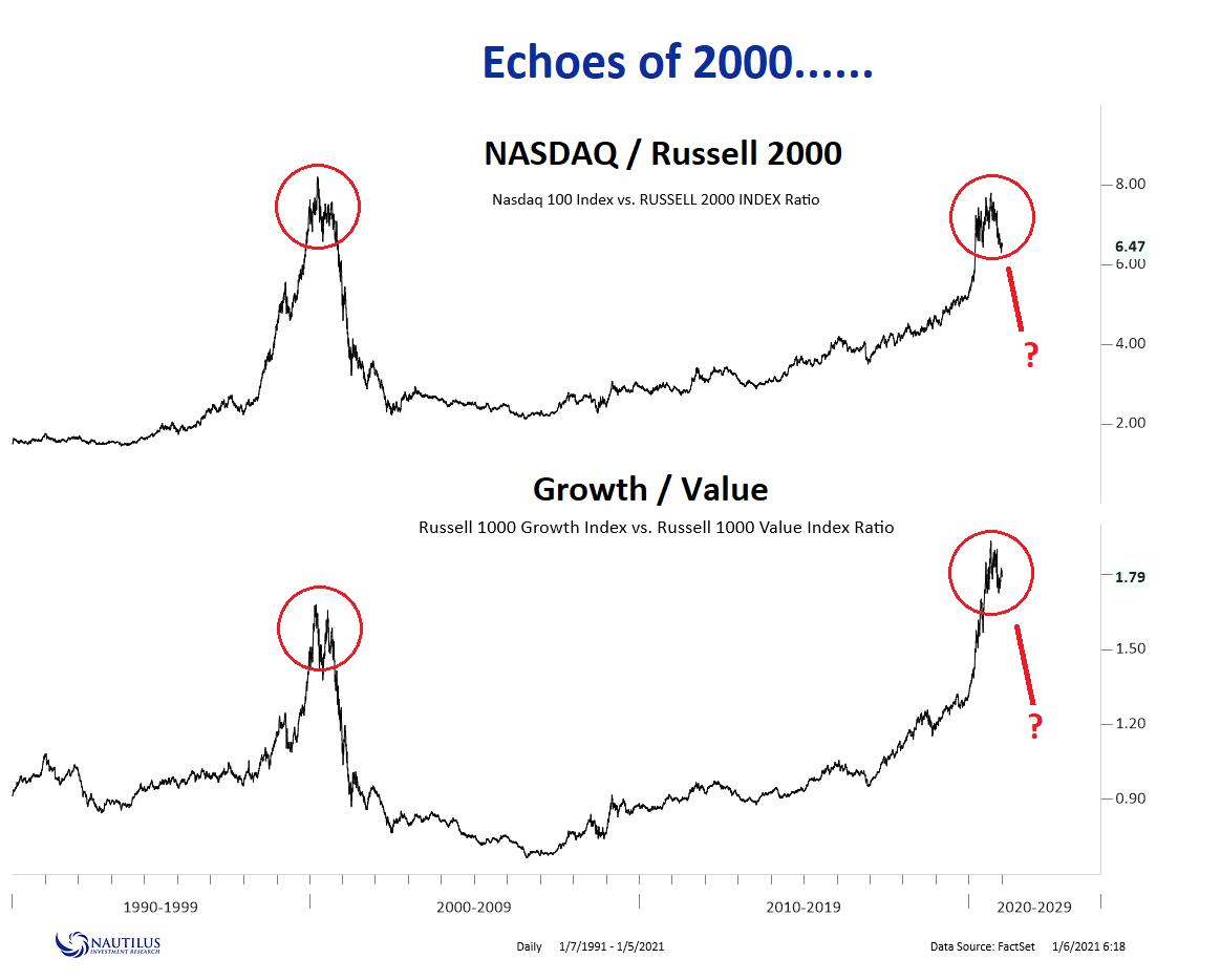 Nasdaq vs the Russel: patterns similar to 2000