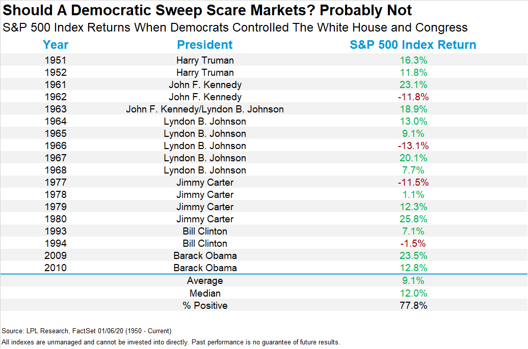 S&P 500 Index return when Democrats hold both the White House and Congress
