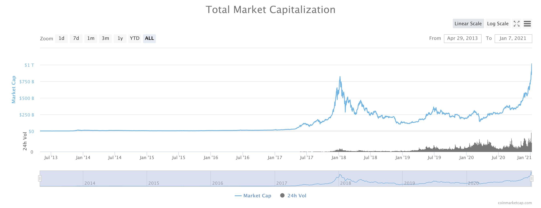 Crypto market cap at 1 trillion