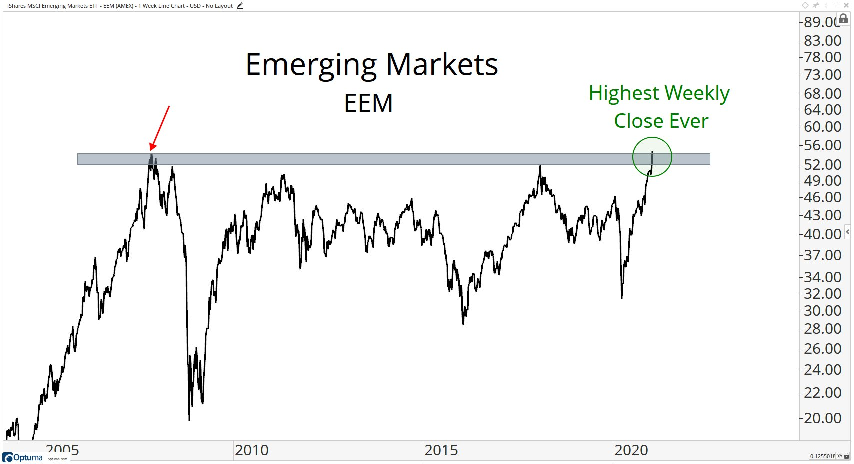Emerging markets highest weekly close