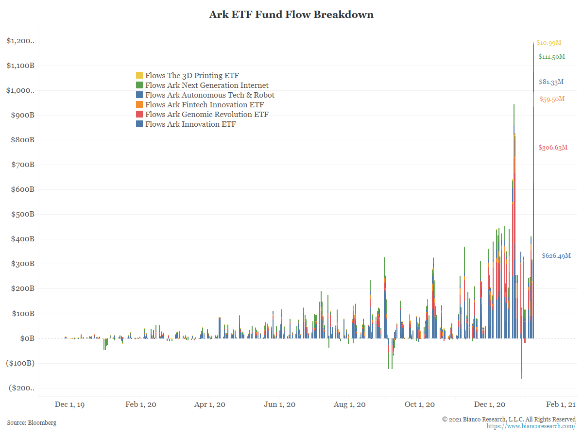 ARK ETF inflows