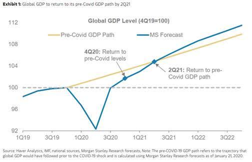 GDP pre-covid vs. forecasted
