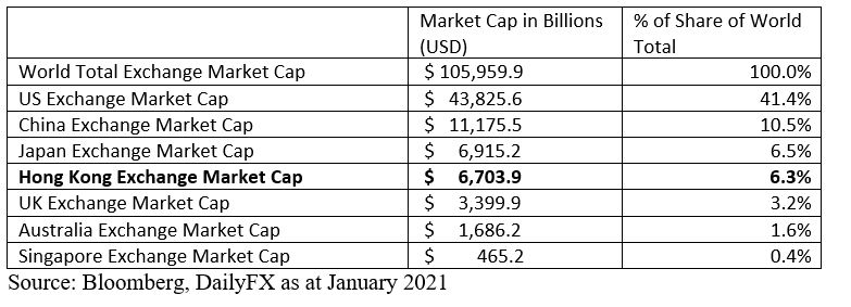 Hong Kong Market cap getting higher and closer to third position