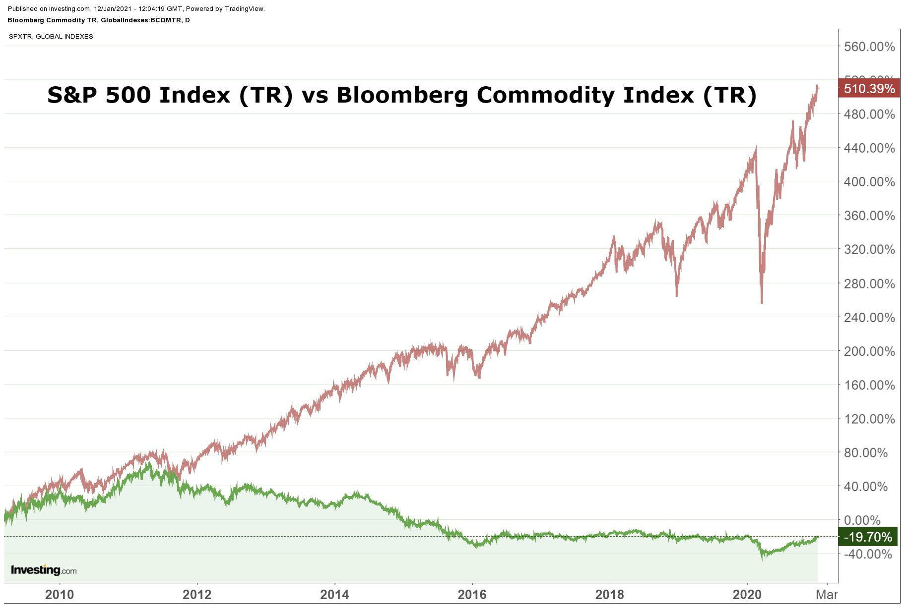 S&P 500 vs. Bloomberg Commodity Index