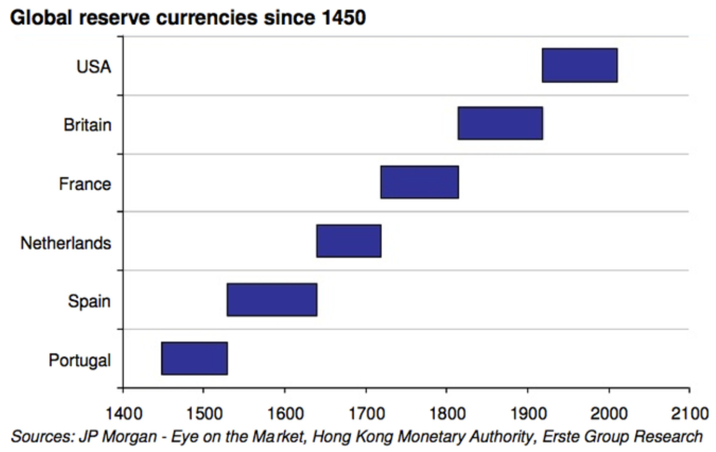 Global Reserve Currencies since 1450