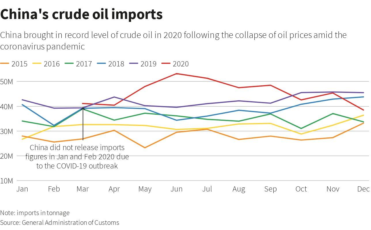 China's commodity demand