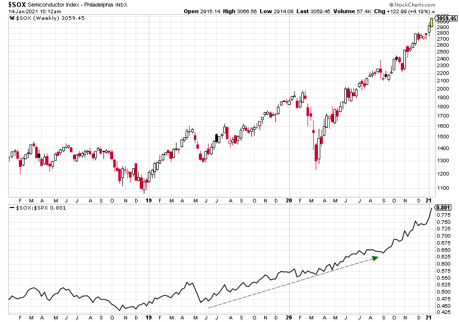 As semiconductors are getting scarce, their index is up the roof