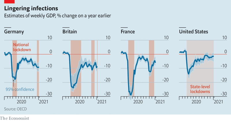 covid GDP change