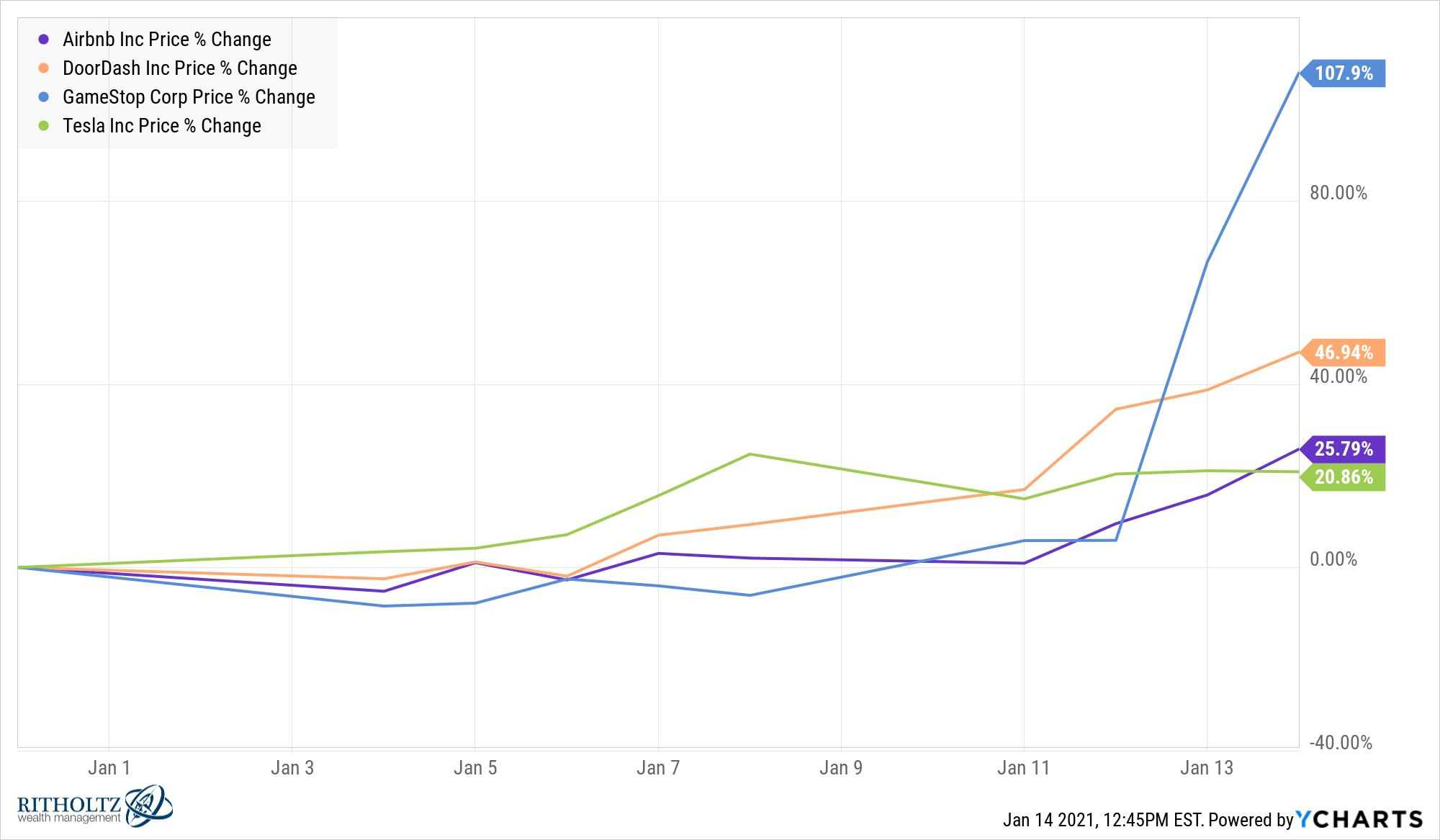 Year-to-date price change (2 weeks) of 4 stocks