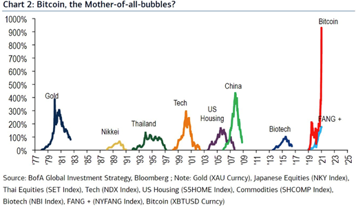 Bitcoin, the Mother-of-all-bubbles?