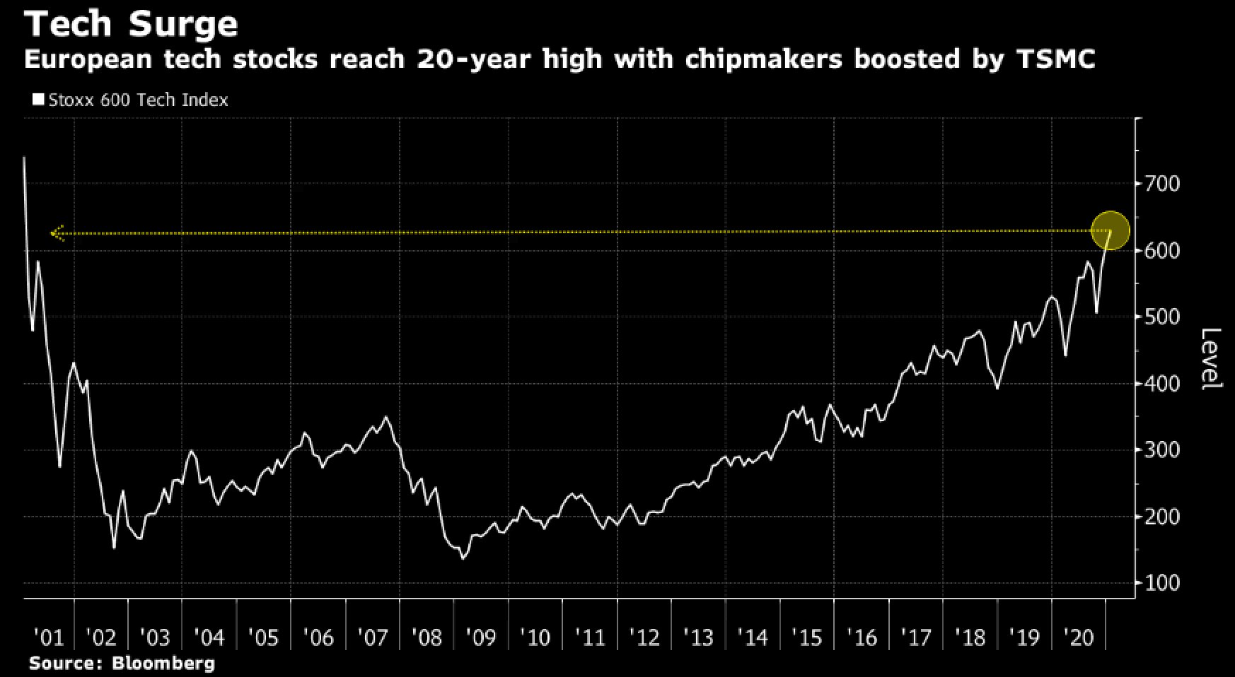 European tech stocks reach a 20-year high