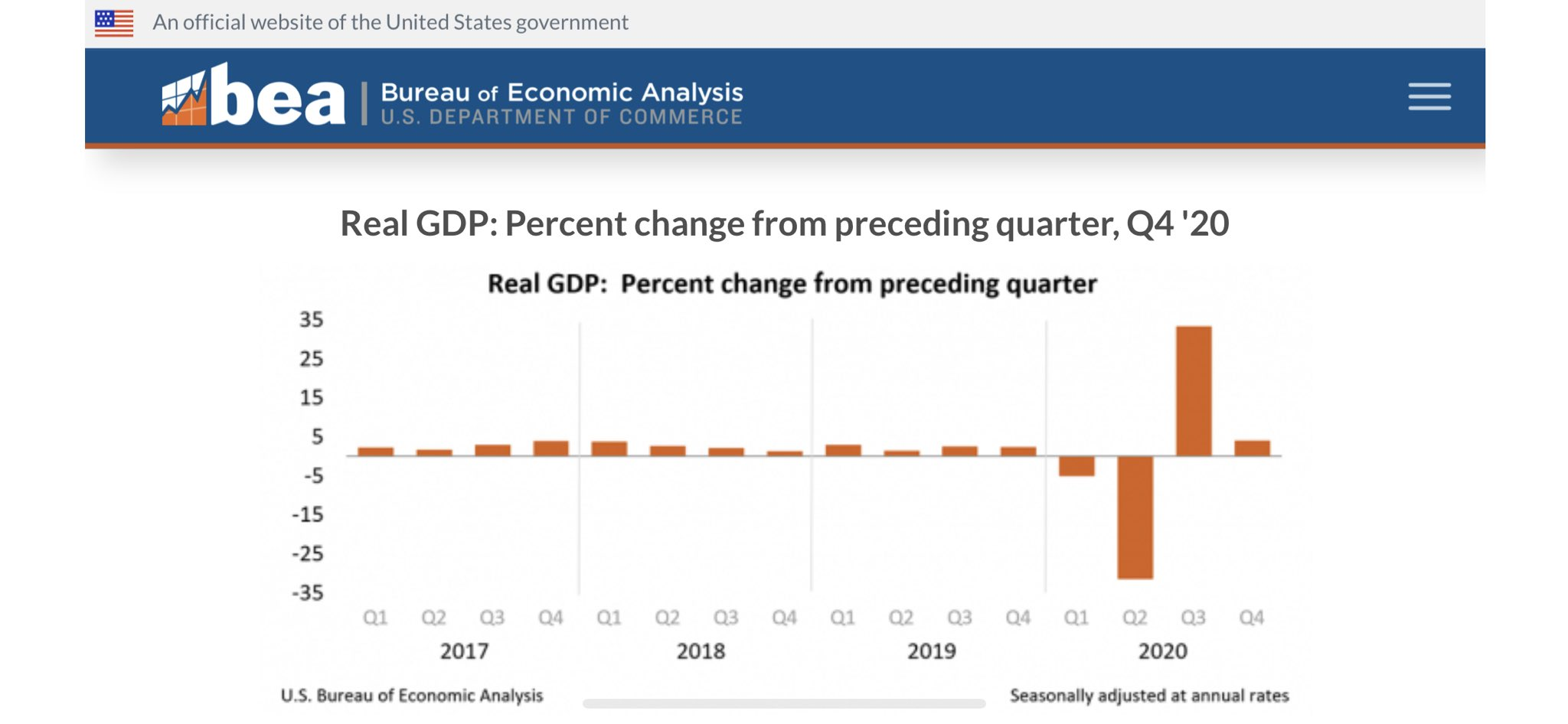 US GDP grew 4% in Q4, vs. 4.3% expected