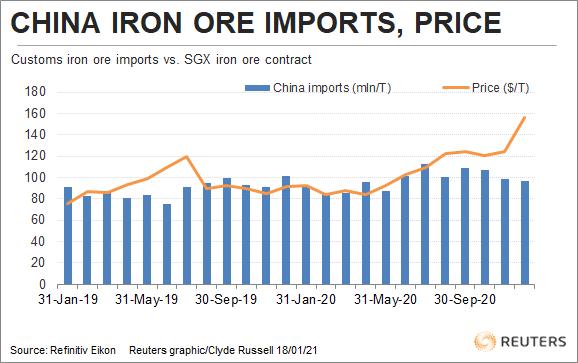 China iron ore demand