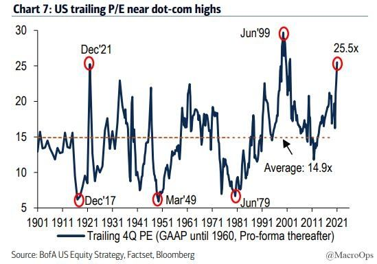 P/E ratio US financial markets