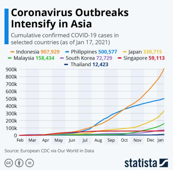 Coronavirus Outbreaks Intensify in Asia