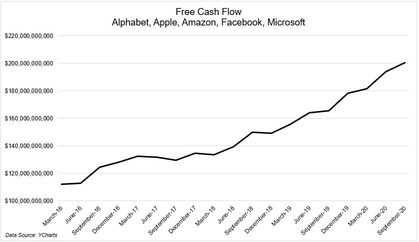 So much Free Cash Flow for FAAAM