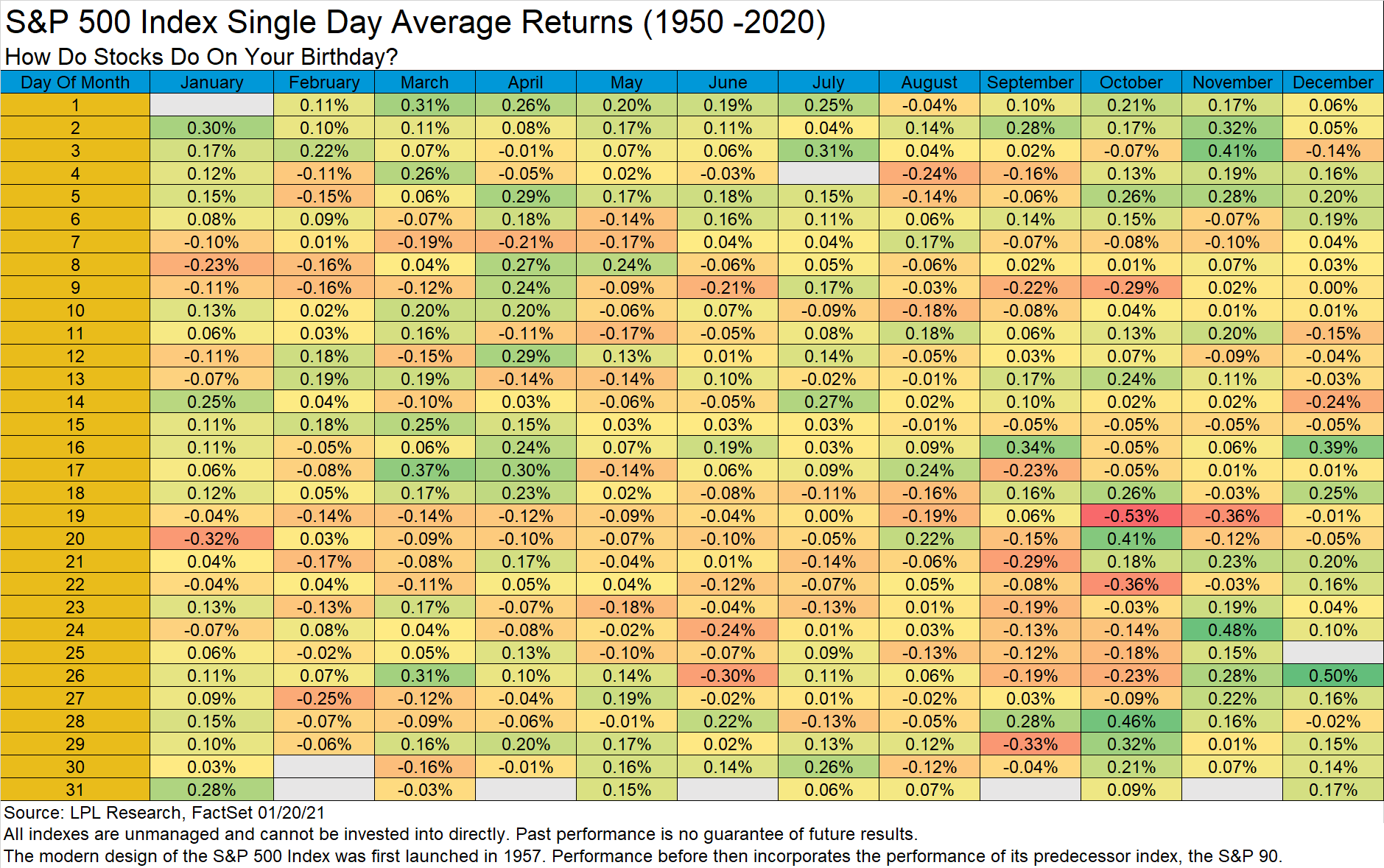 How do stocks generally perform on your birthday?
