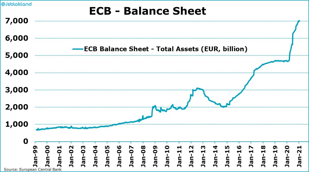 ECB does not change its rates