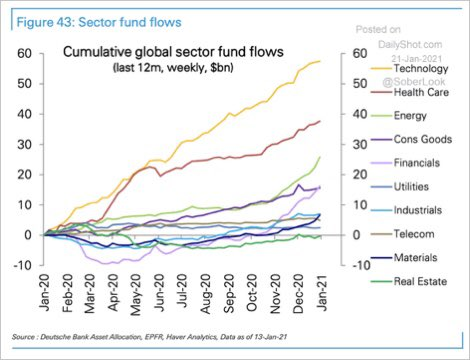 Cumulative global fund flows over the last year: happy tech, sad REITs