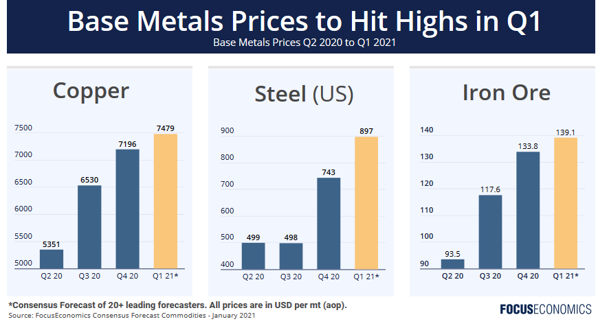 Base Metals Prices are hitting a high in Q1 2021
