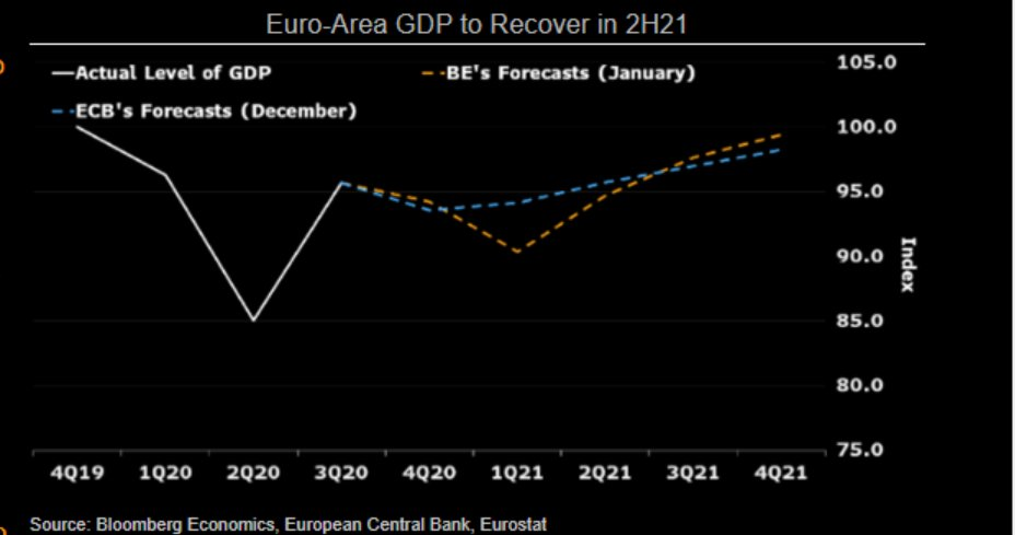 Euro-Area GDP is expected to recover in 2H21