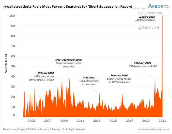 Retail investor's interest in short squeeze hits a record