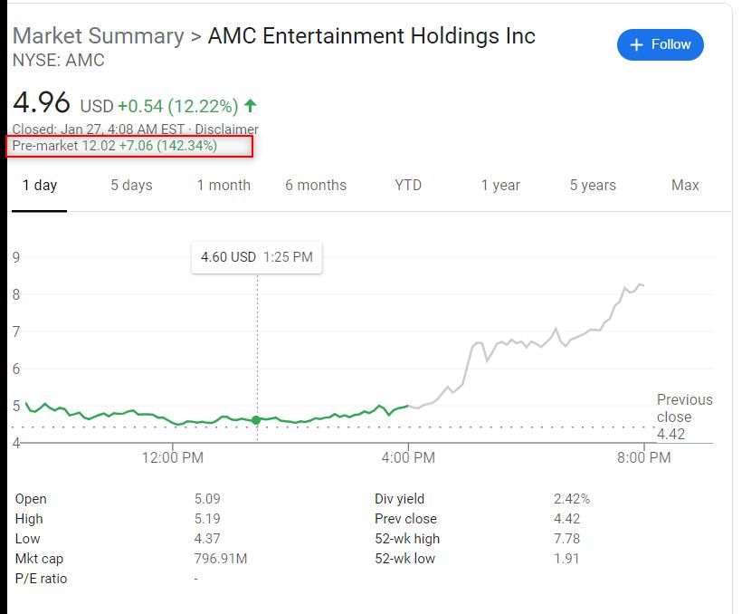 AMC shares up 142%