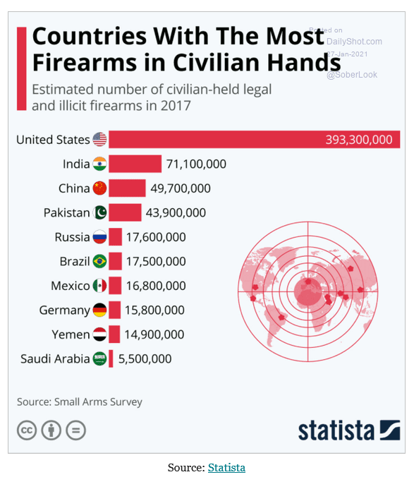 Countries with the most firearms at hand
