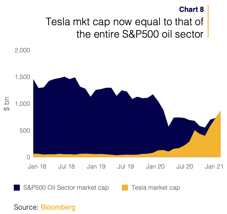 Tesla is worth as much as the entire S&P 500 oil sector