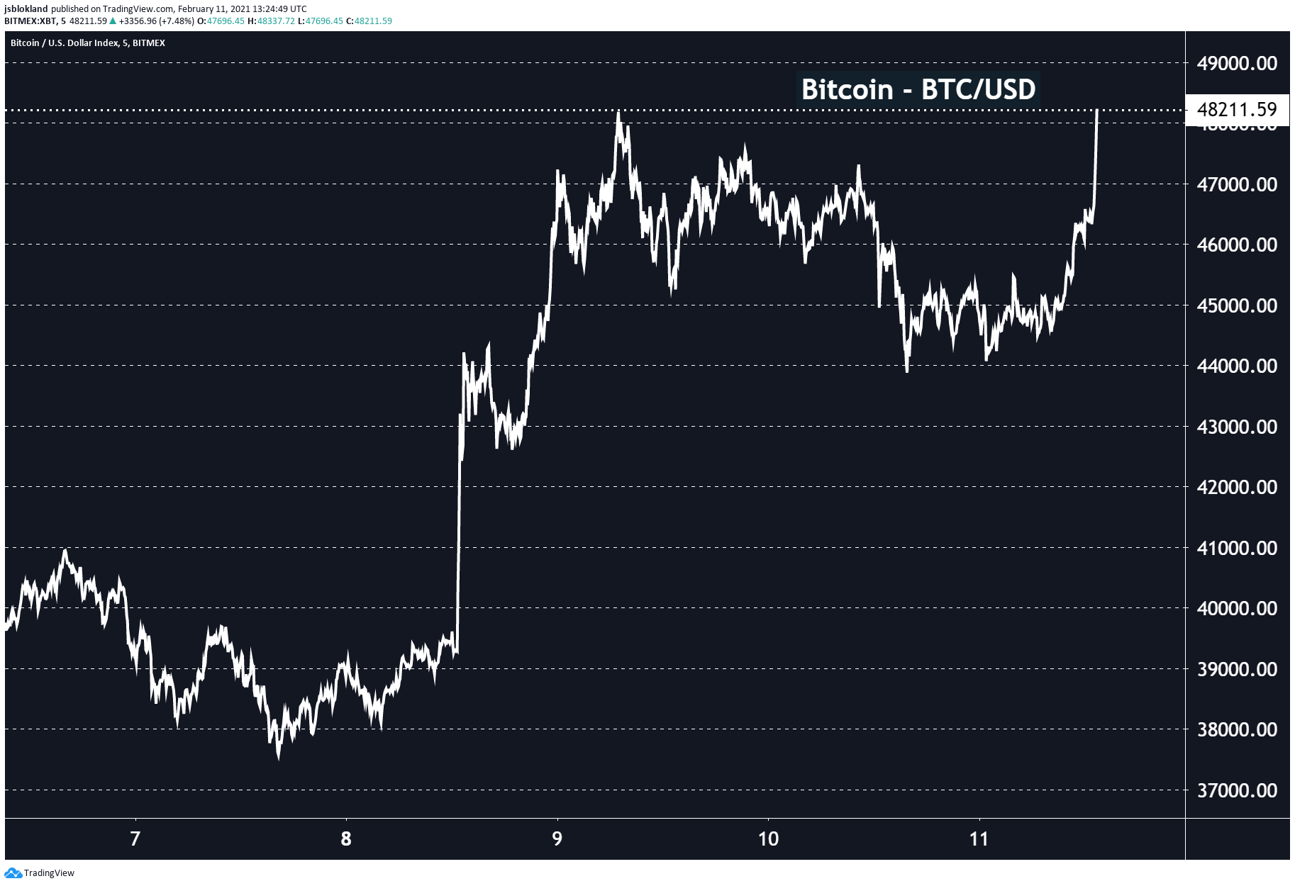 Bitcoin flirting once again with it all time high