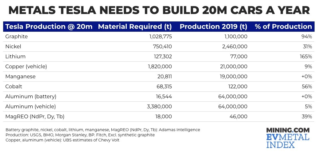 Metals needed for Tesla to build 20M car a year