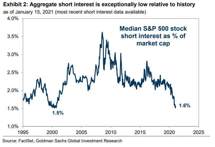 Aggregate short interest is quite low, relative to history