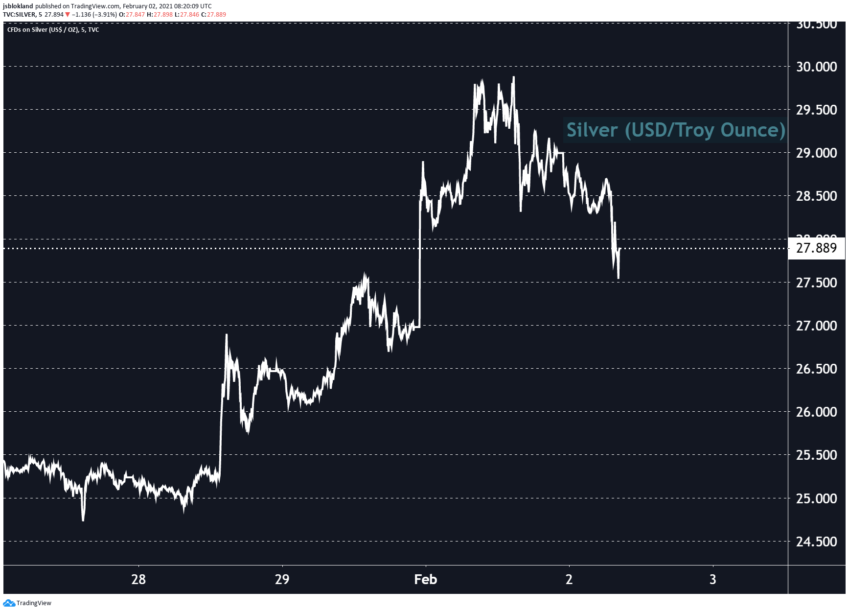Silver is already down 4%