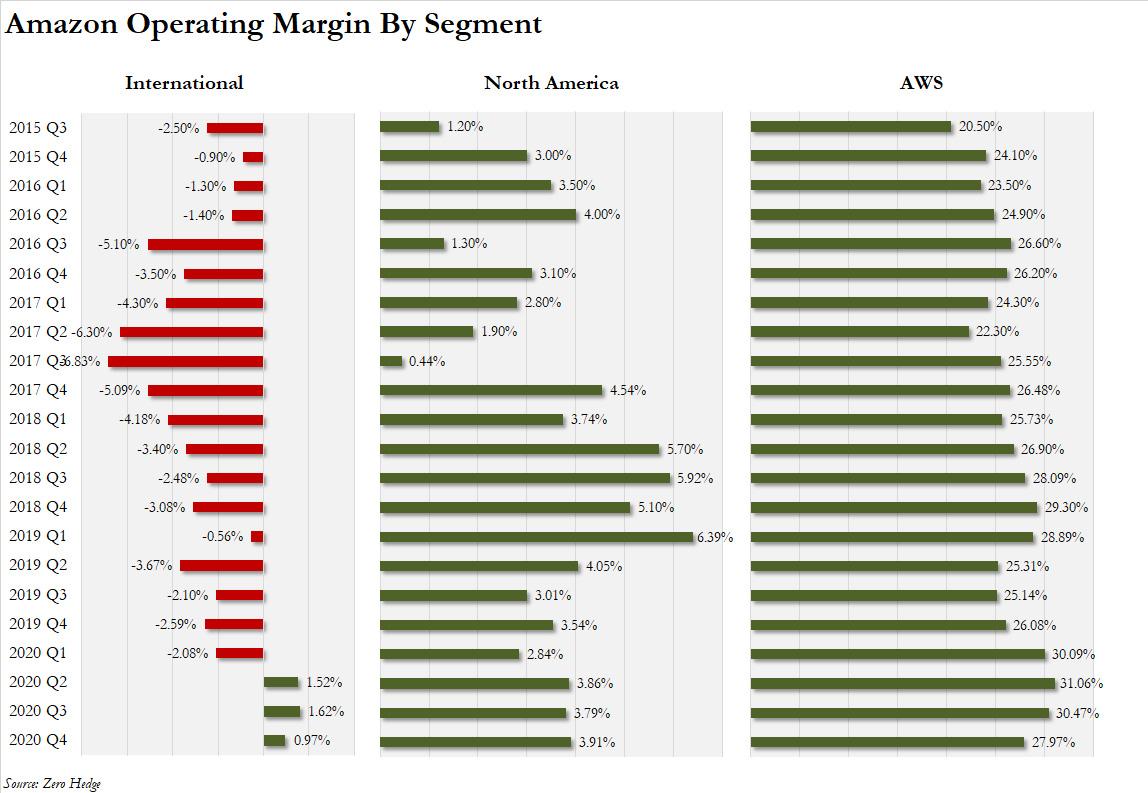 Amazon's operating margin by segment