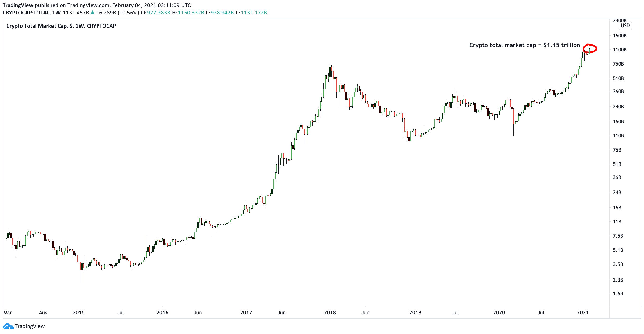 Crypto just reached a new all-time high market cap