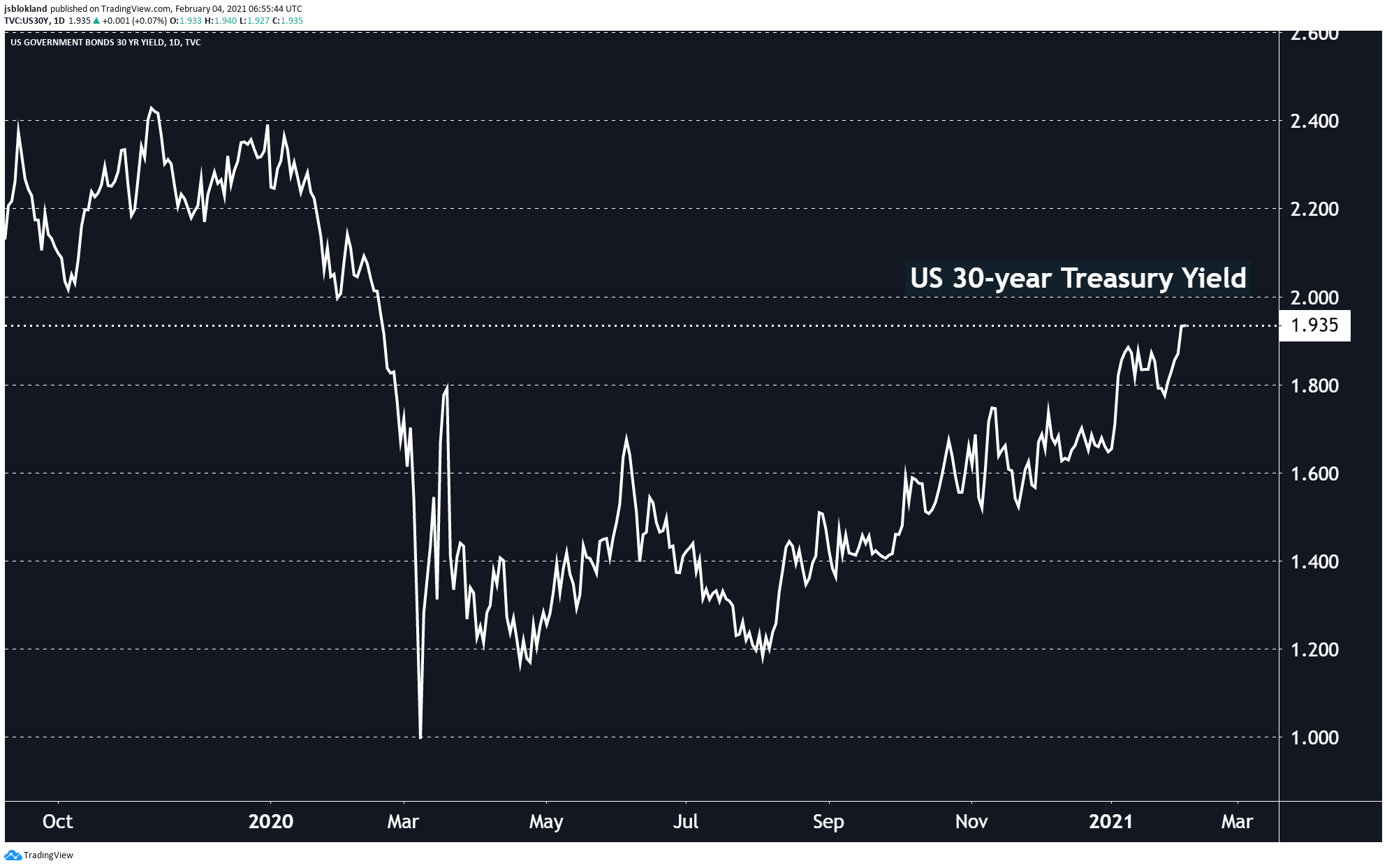 US 30-year Treasury yields continue to rise
