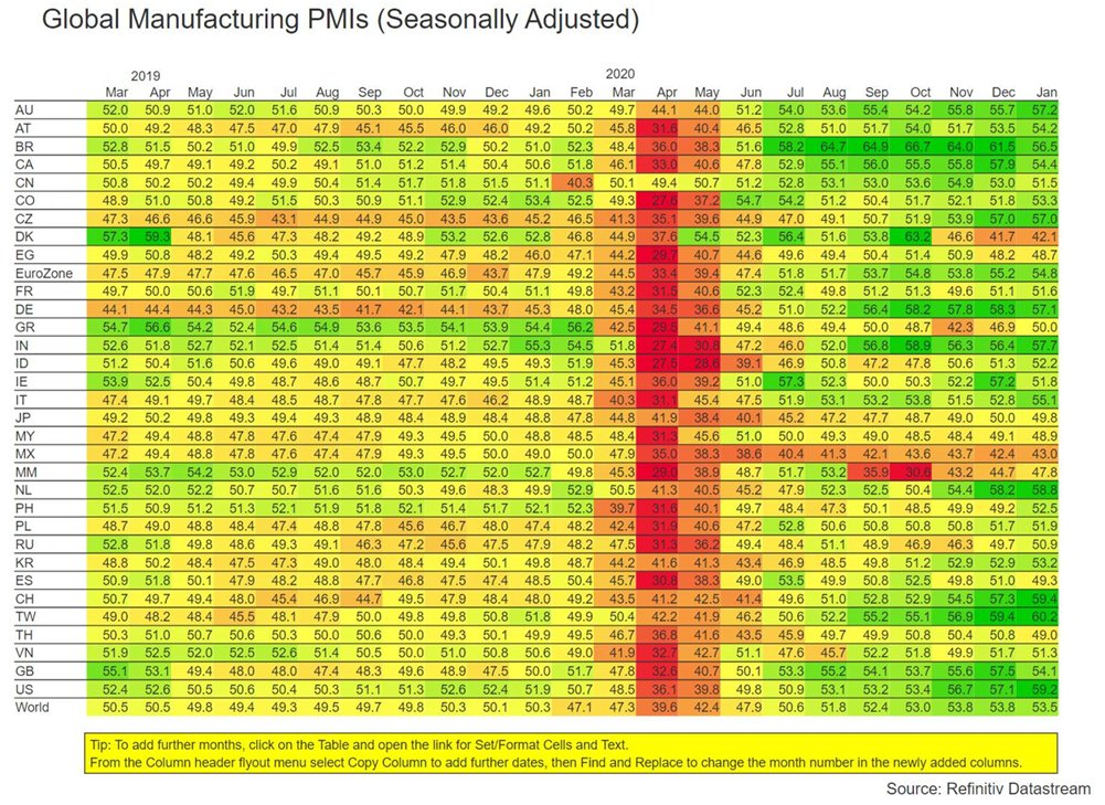 Global manufacturing PMIs are on the rise