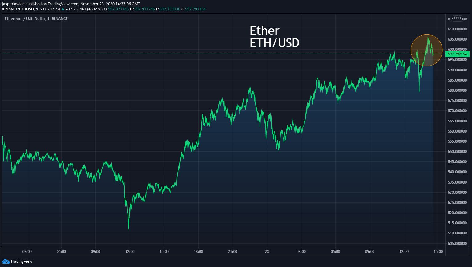 BREAKING NEWS- Ether above $600 for first time since Jan 2018 #ETHUSD #Etherium