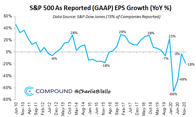 S&P 500 As Reported EPS Growth
