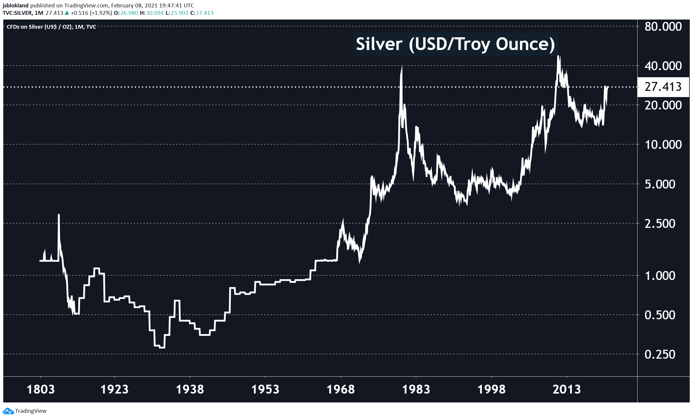 Silver evolution since 1803