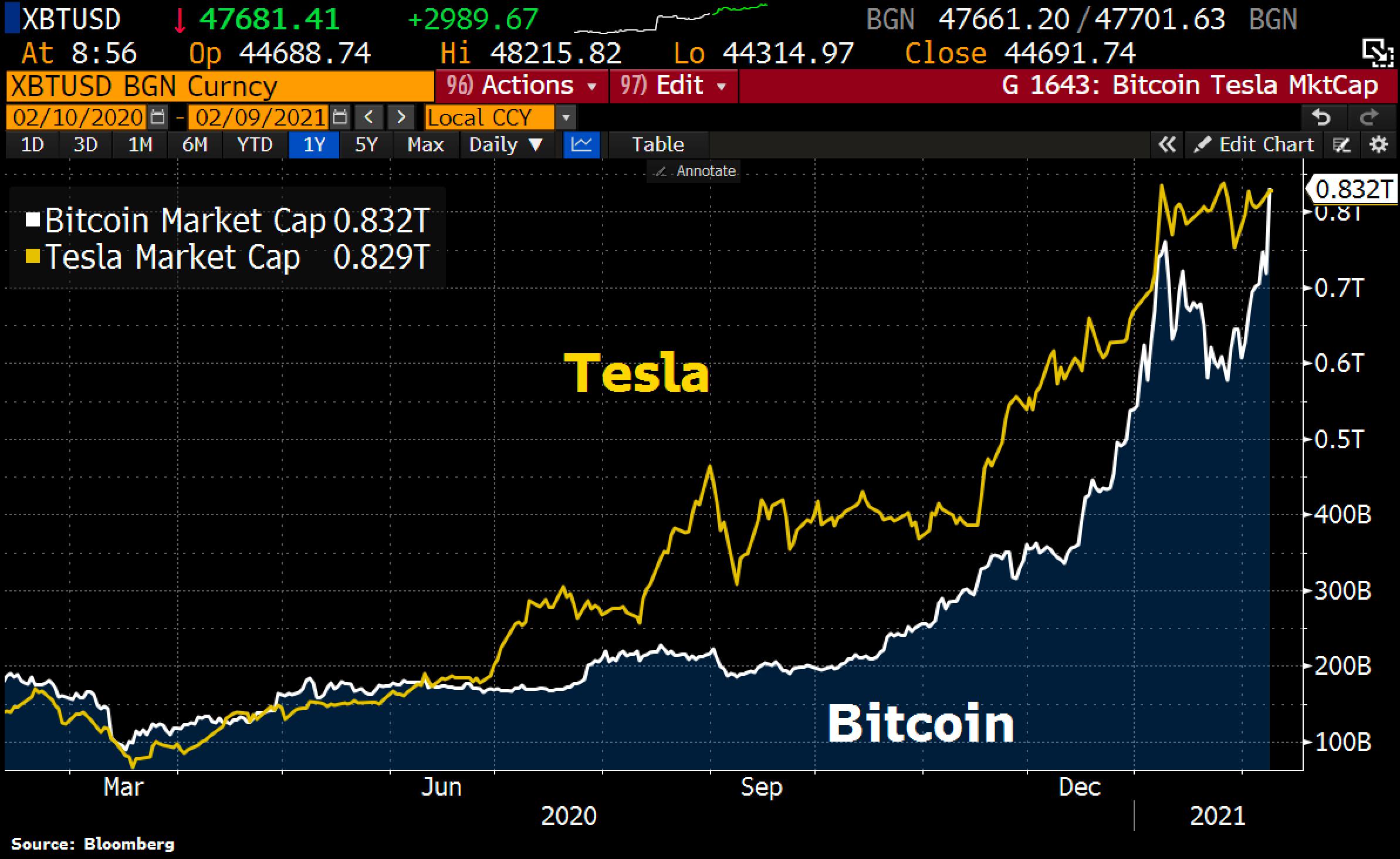 Perspective: Bitcoin has overtaken Tesla in terms of market value