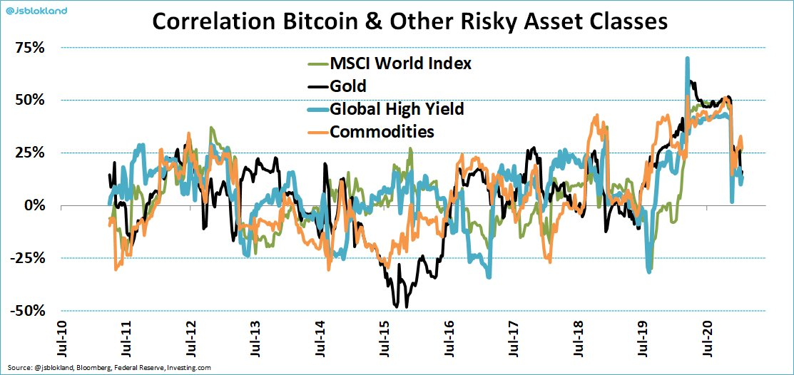 Correlation of Bitcoin and other risky asset classes